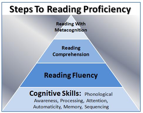reading comprehension skills strategies level 3
