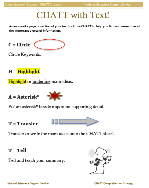 study strategies for learning essay The study skills help page was created by dr carolyn hopper, learning strategies coordinator for the developmental studies department at middle tennessee state university strategies for success is one section of this site and covers topics.